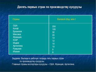 Десять первых стран по производству кукурузы Страны Валовой сбор, млн т США К