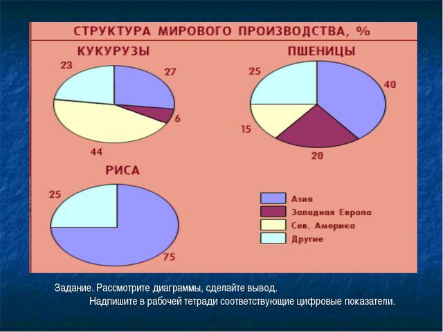 Задание. Рассмотрите диаграммы, сделайте вывод. Надпишите в рабочей тетради с...