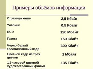 Примеры объёмов информации Страница книги2,5 Кбайт Учебник0,5 Кбайт БСЭ120