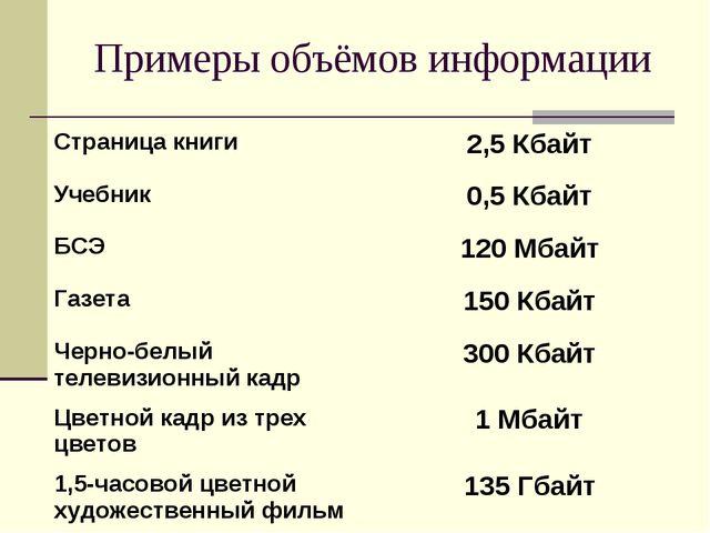 Примеры объёмов информации Страница книги2,5 Кбайт Учебник0,5 Кбайт БСЭ120...