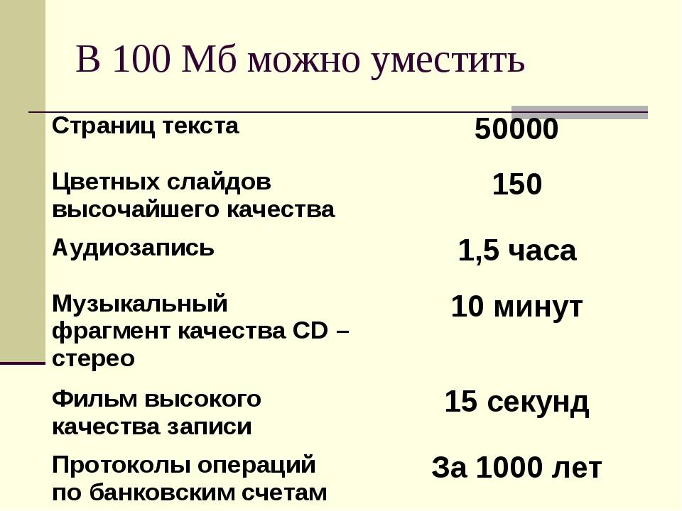 В 100 Мб можно уместить Страниц текста50000 Цветных слайдов высочайшего каче...