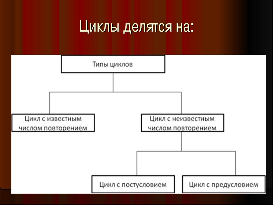 Циклы делятся на: