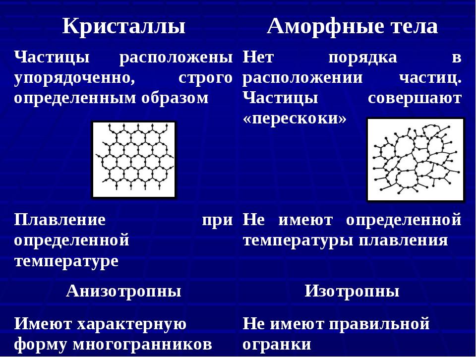 КристаллыАморфные тела Частицы расположены упорядоченно, строго определенным...