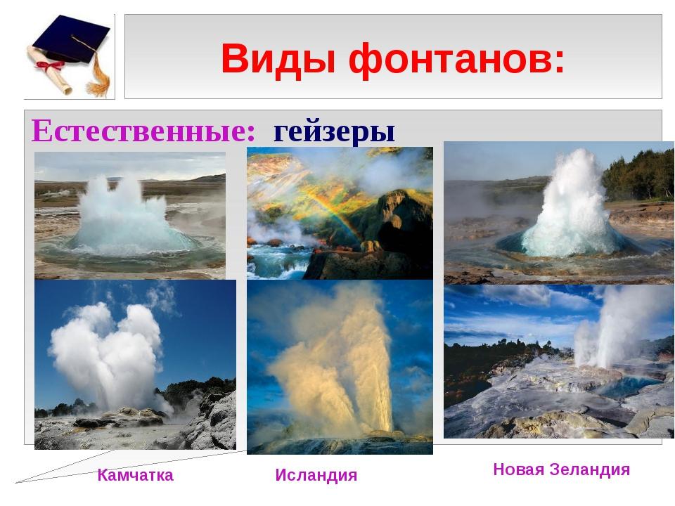 Виды фонтанов: Естественные: гейзеры Камчатка Исландия Новая Зеландия