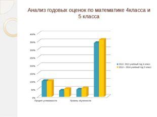 Анализ годовых оценок по математике 4класса и 5 класса