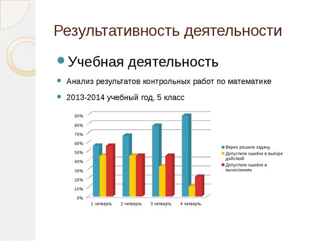 Результативность деятельности Учебная деятельность Анализ результатов контрол...