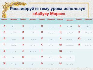 Расшифруйте тему урока используя «Азбуку Морзе» Символ Название Символ Наз