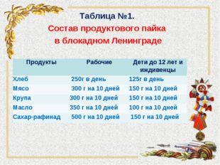 Таблица №1. Состав продуктового пайка в блокадном Ленинграде ПродуктыРабочие