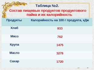 Таблица №2. Состав пищевых продуктов продуктового пайка и их калорийность Про