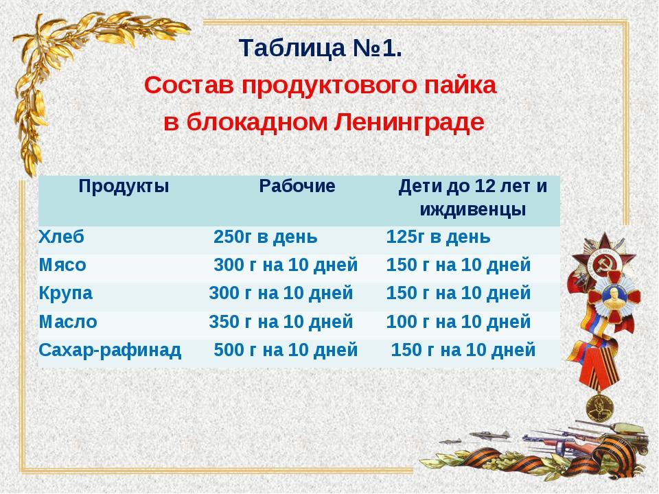 Таблица №1. Состав продуктового пайка в блокадном Ленинграде ПродуктыРабочие...