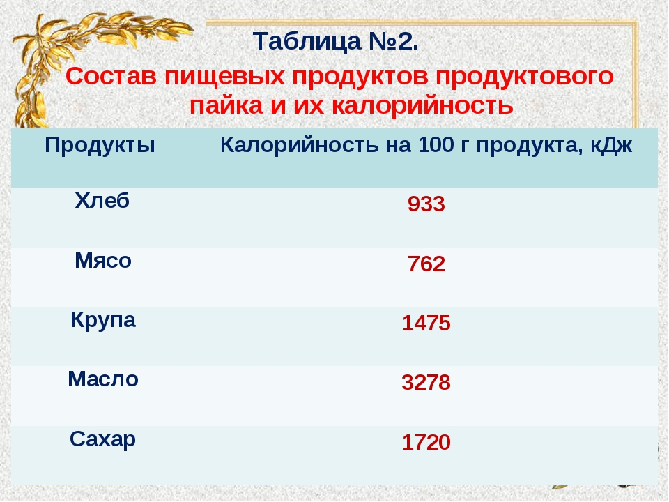 Таблица №2. Состав пищевых продуктов продуктового пайка и их калорийность Про...