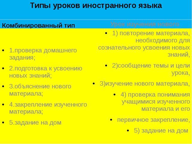 Типы уроков иностранного языка Комбинированный тип 1.проверка домашнего задан...
