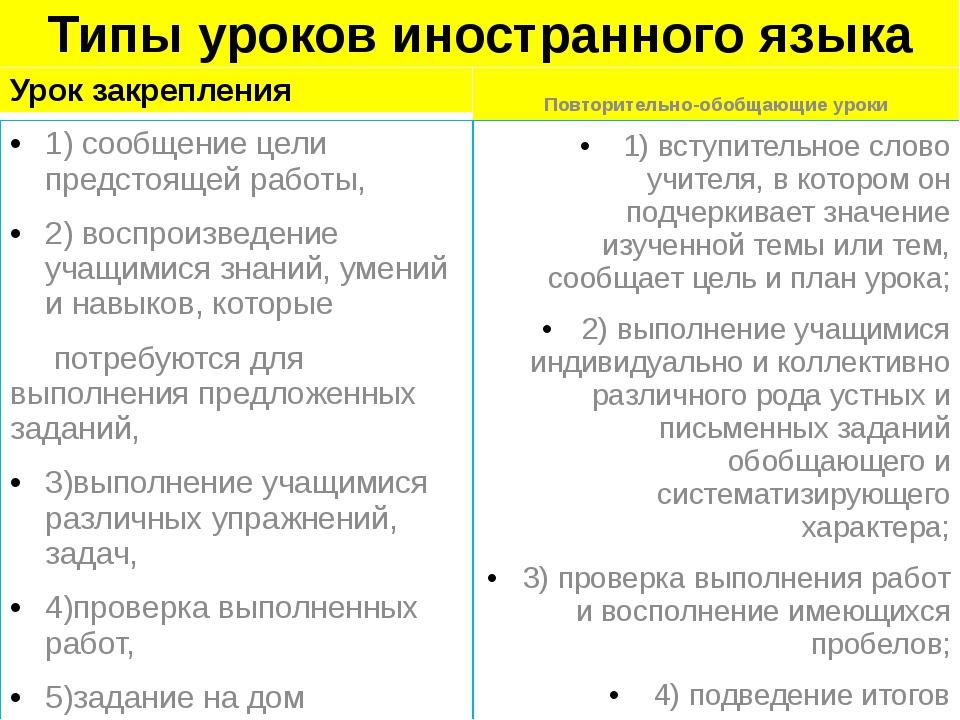 Типы уроков иностранного языка Урок закрепления 1) сообщение цели предстоящей...