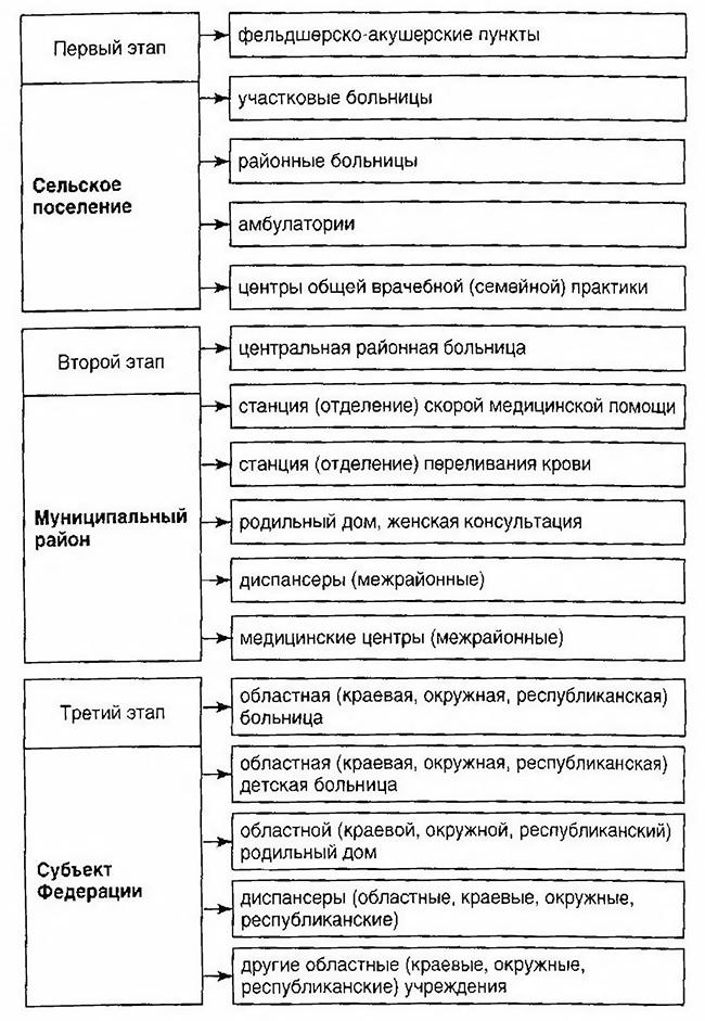 Этапы оказания медицинской помощи сельскому населению