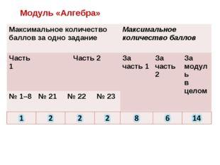 Модуль «Алгебра» Максимальное количество баллов за одно задание Максимальное