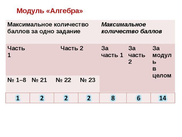 Модуль «Алгебра» Максимальное количество баллов за одно задание Максимальное...