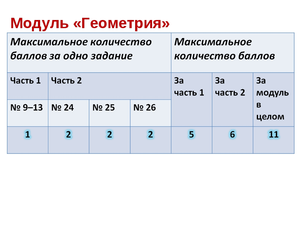 Модуль «Геометрия»