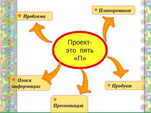 Проект- это пять «П» Проблема Поиск информации Презентация Продукт Планирование