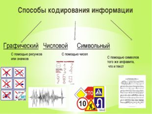Способы кодирования информации Графический Числовой Символьный С помощью рису