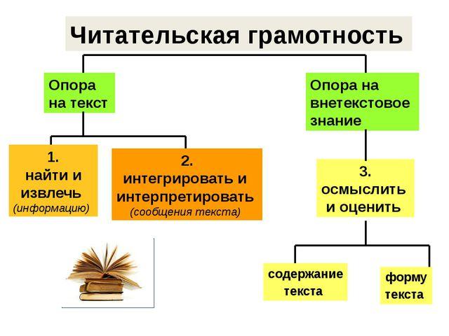 Читательская грамотность Опора на текст Опора на внетекстовое знание 3. осмыс...