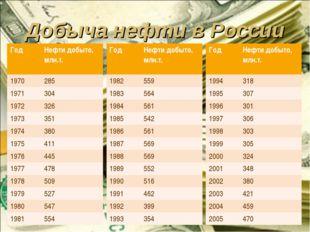 Добыча нефти в России ГодНефти добыто, млн.т. 1970285 1971304 1972326 197