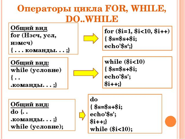 Операторы цикла FOR, WHILE, DO..WHILE Общий вид for (Нзсч, усл, измсч) { . ....