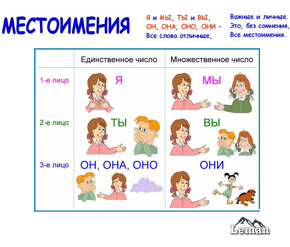 lichnye_mestoimeniya.jpg