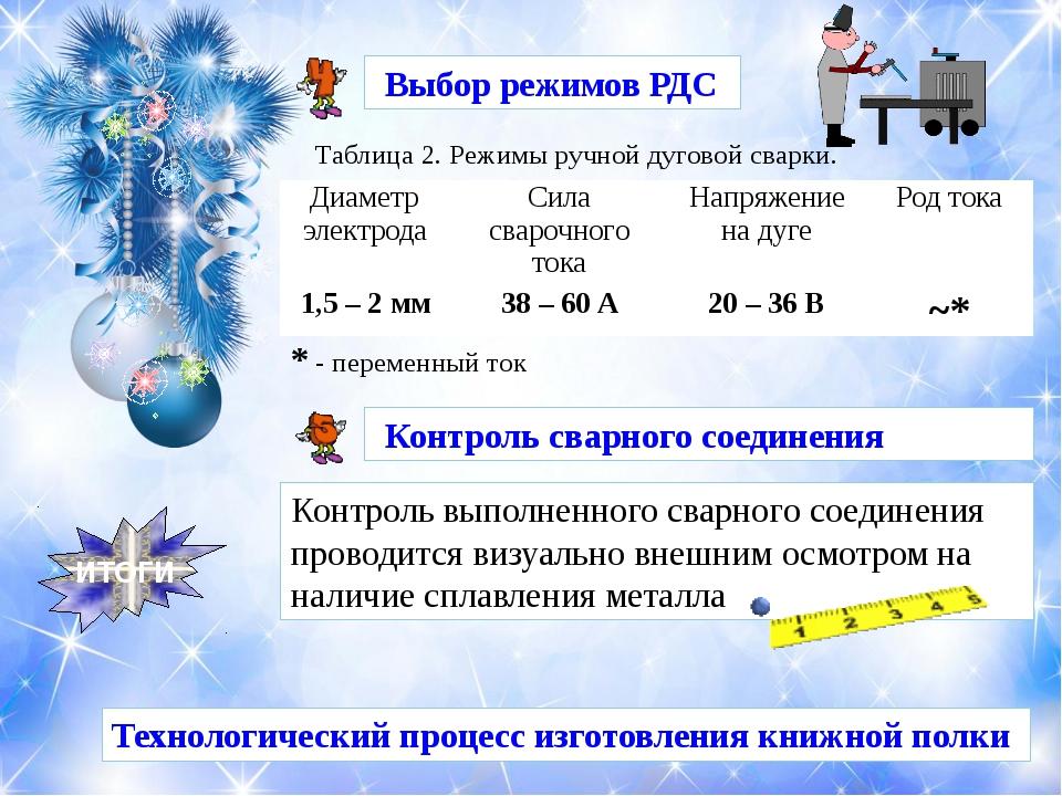 ИТОГИ Технологический процесс изготовления книжной полки Выбор режимов РДС Та...