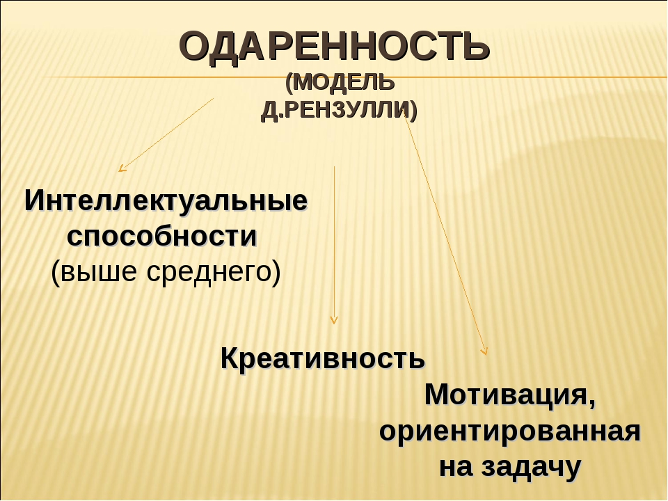ОДАРЕННОСТЬ (МОДЕЛЬ Д.РЕНЗУЛЛИ) Интеллектуальные способности (выше среднего)...
