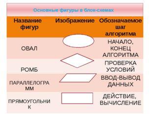 Основные фигуры в блок-схемах Название фигур Изображение Обозначаемое шаг алг