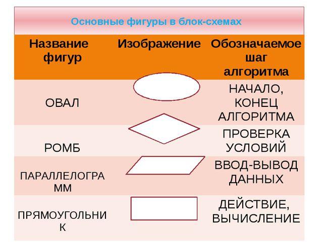 Основные фигуры в блок-схемах Название фигур Изображение Обозначаемое шаг алг...
