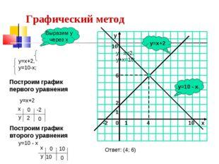 Выразим у через х Построим график первого уравнения у=х+2 Построим график вто