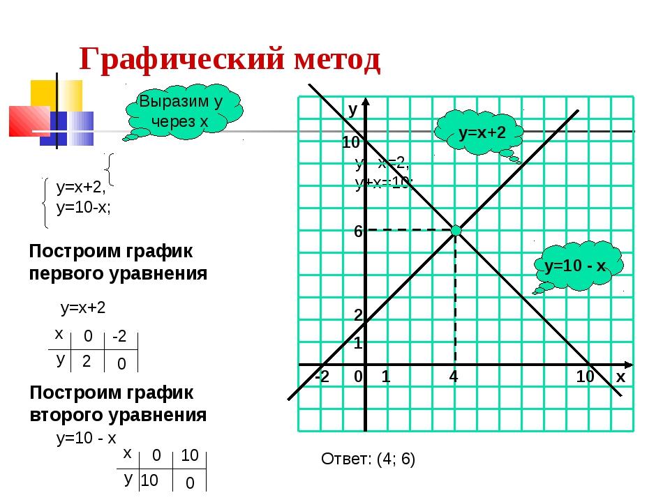 Выразим у через х Построим график первого уравнения у=х+2 Построим график вто...