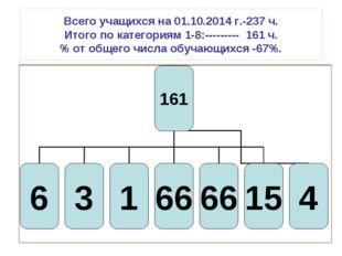 Всего учащихся на 01.10.2014 г.-237 ч. Итого по категориям 1-8:--------- 161