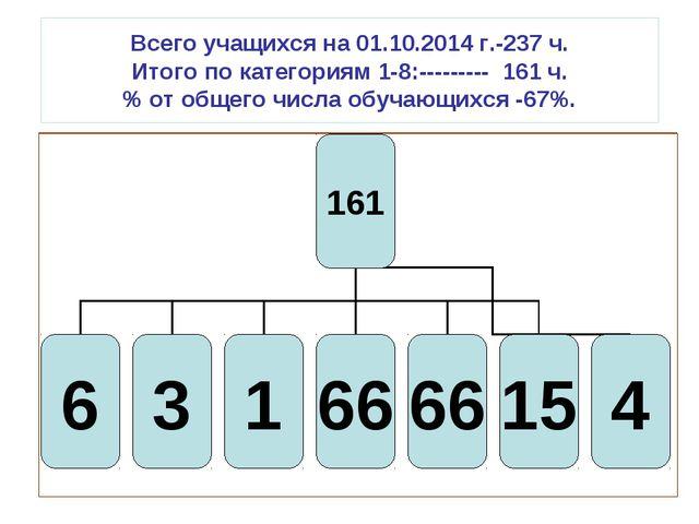 Всего учащихся на 01.10.2014 г.-237 ч. Итого по категориям 1-8:--------- 161...