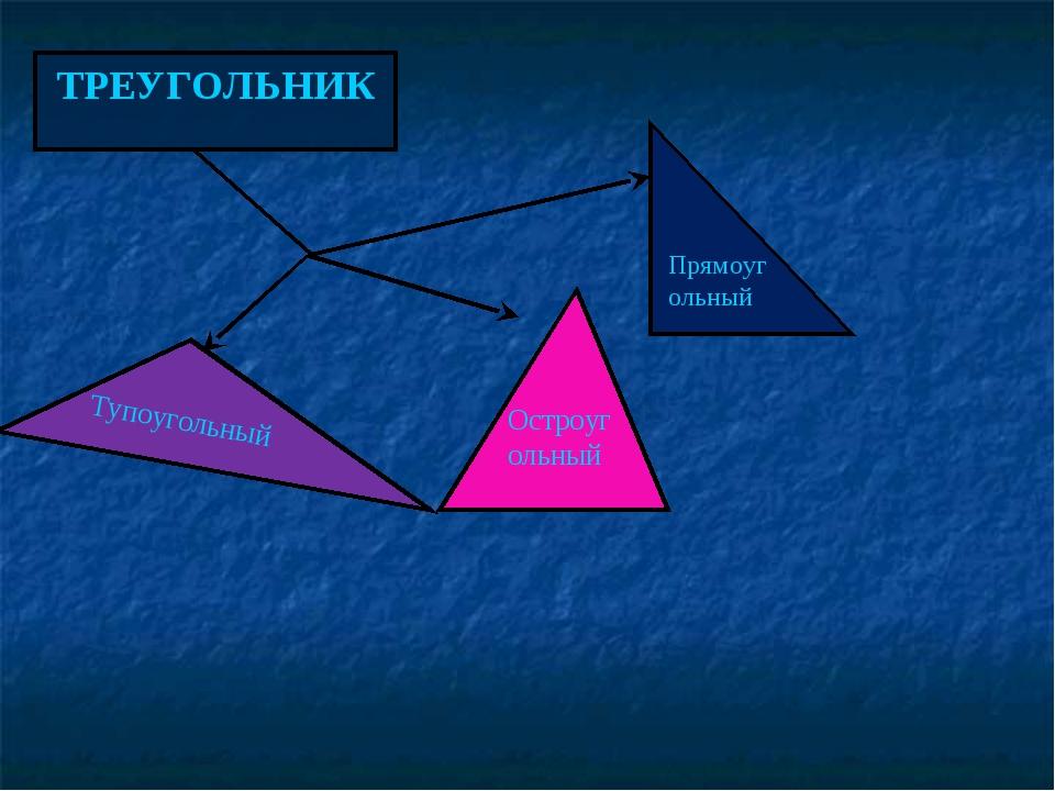 ТРЕУГОЛЬНИК Тупоугольный Остроугольный Прямоугольный