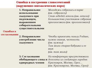 Ошибки в построении словосочетаний (нарушения синтаксических норм) Ошибки в с