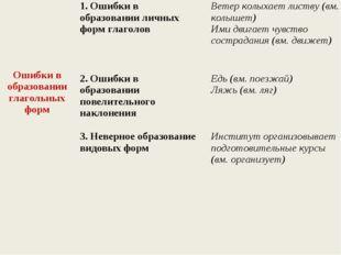 Ошибки в образовании глагольных форм1. Ошибки в образовании личных форм гл