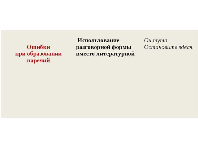 Ошибки при образовании наречий Использование разговорной формы вместо литер...