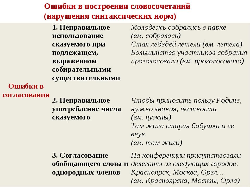 Ошибки в построении словосочетаний (нарушения синтаксических норм) Ошибки в с...