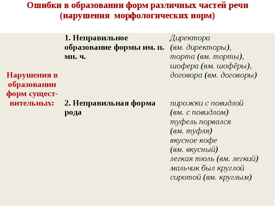 Ошибки в образовании форм различных частей речи (нарушения морфологических н...