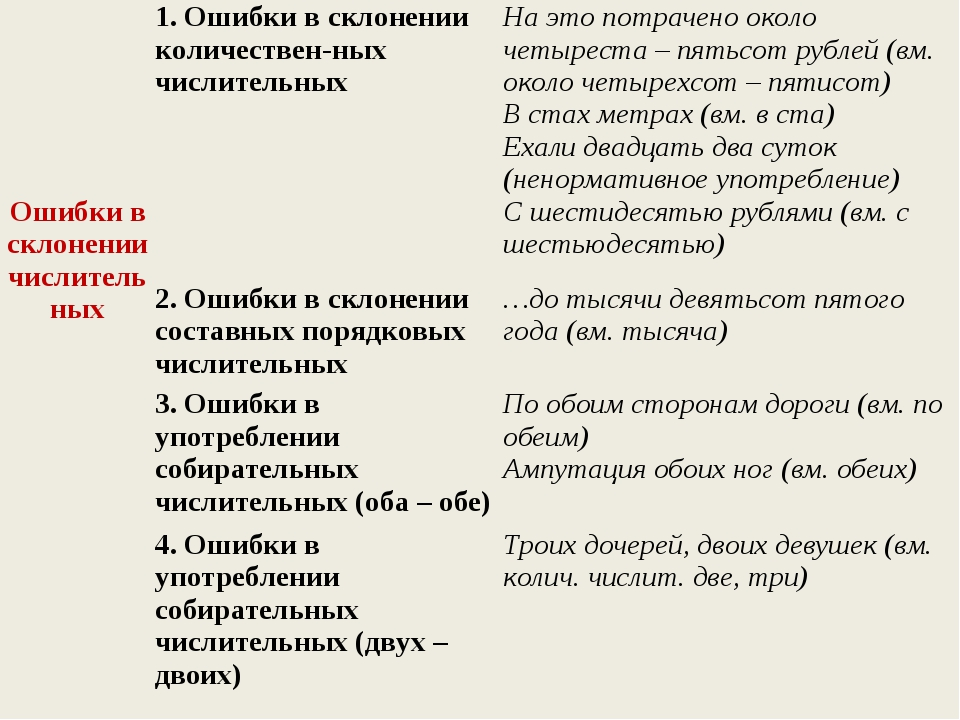 Ошибки в склонении числительных1. Ошибки в склонении количествен-ных числи...