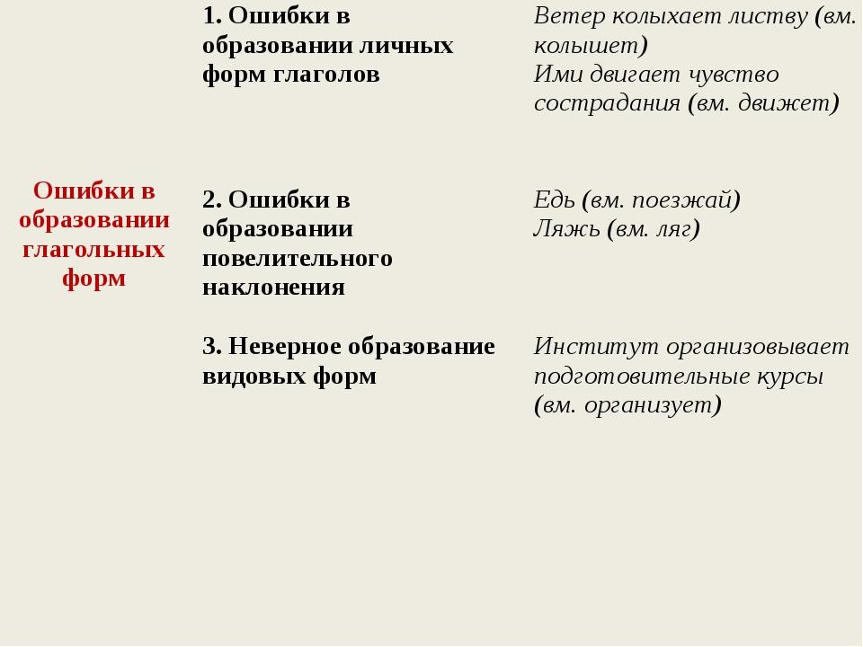 Ошибки в образовании глагольных форм1. Ошибки в образовании личных форм гл...