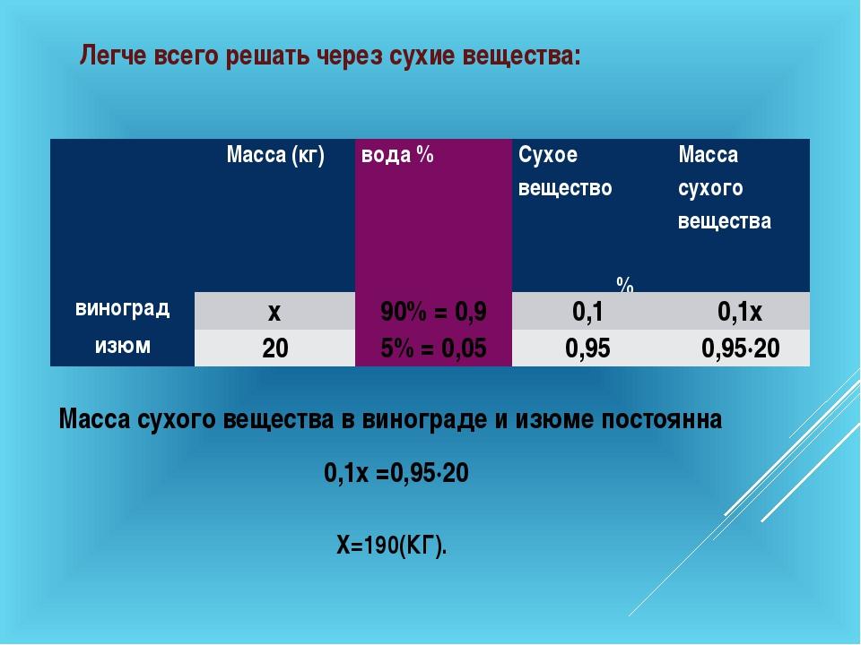 Х=190(КГ). Масса сухого вещества в винограде и изюме постоянна 0,1х =0,95∙20...