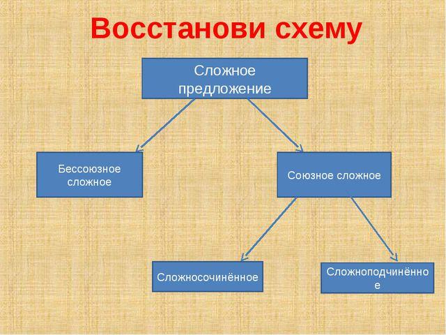 Восстанови схему Сложное предложение Бессоюзное сложное Союзное сложное Сложн...