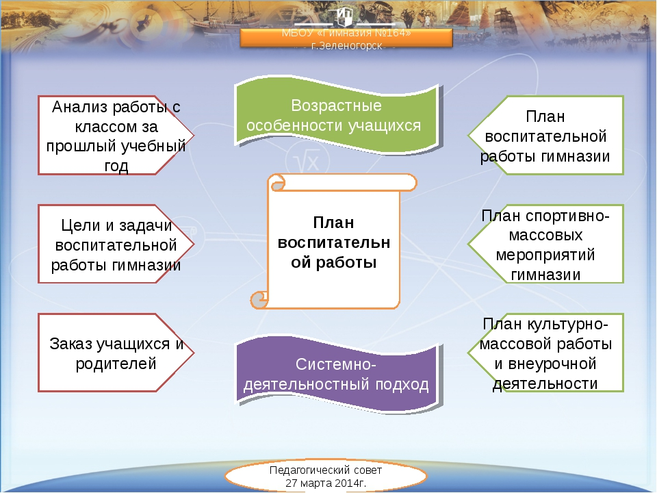План воспитательной работы Анализ работы с классом за прошлый учебный год Цел...
