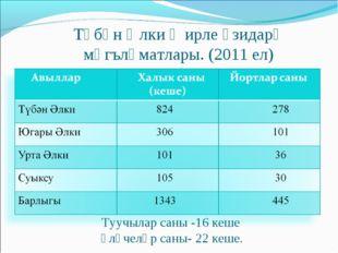 Түбән Әлки җирле үзидарә мәгълүматлары. (2011 ел) Туучылар саны -16 кеше Үлүч
