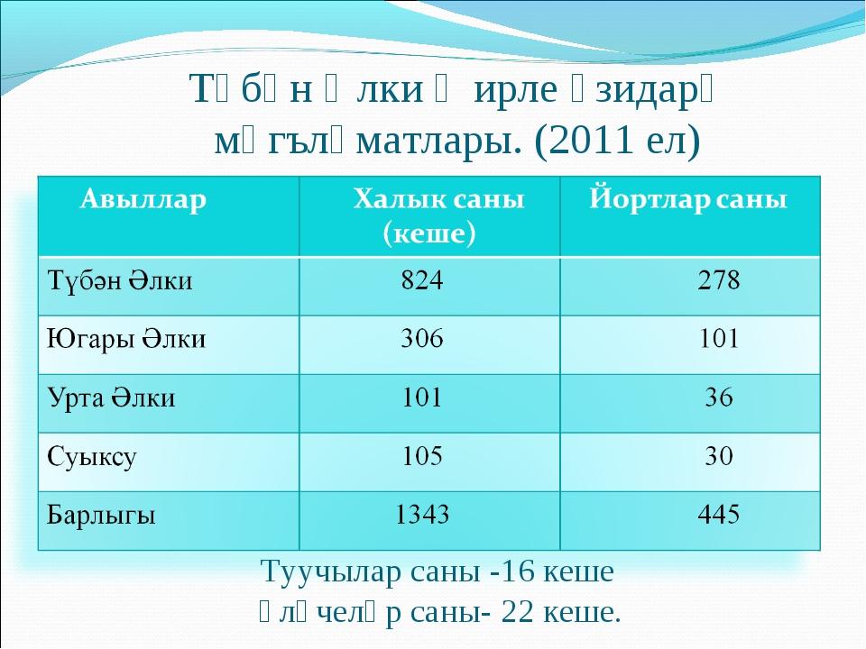 Түбән Әлки җирле үзидарә мәгълүматлары. (2011 ел) Туучылар саны -16 кеше Үлүч...