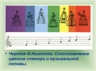 Чертеж И.Ньютона. Сопоставление цветов спектра и музыкальной октавы.