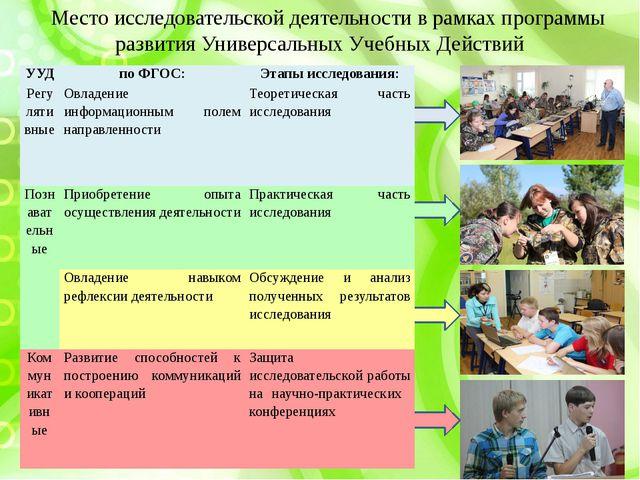 Место исследовательской деятельности в рамках программы развития Универсальны...